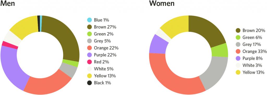color psychology for designers