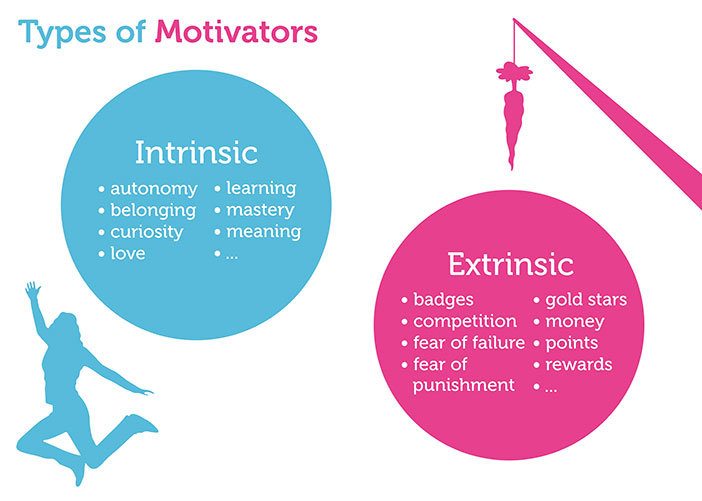 Intrinsic_extinsic_motivation