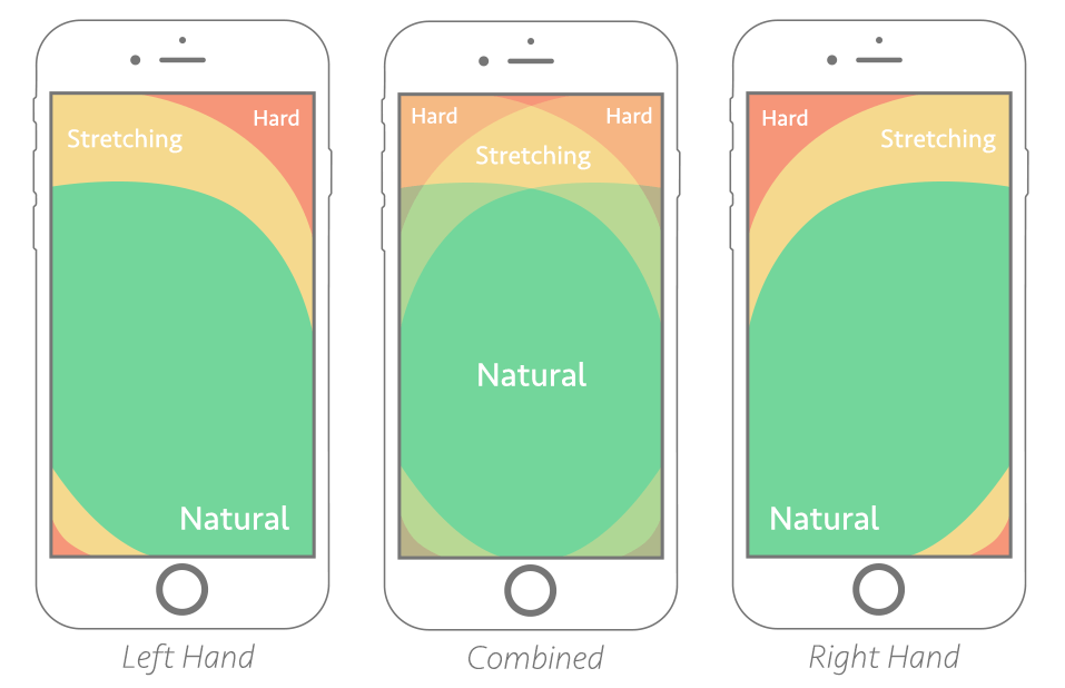thumb-zone-mapping_UI_design