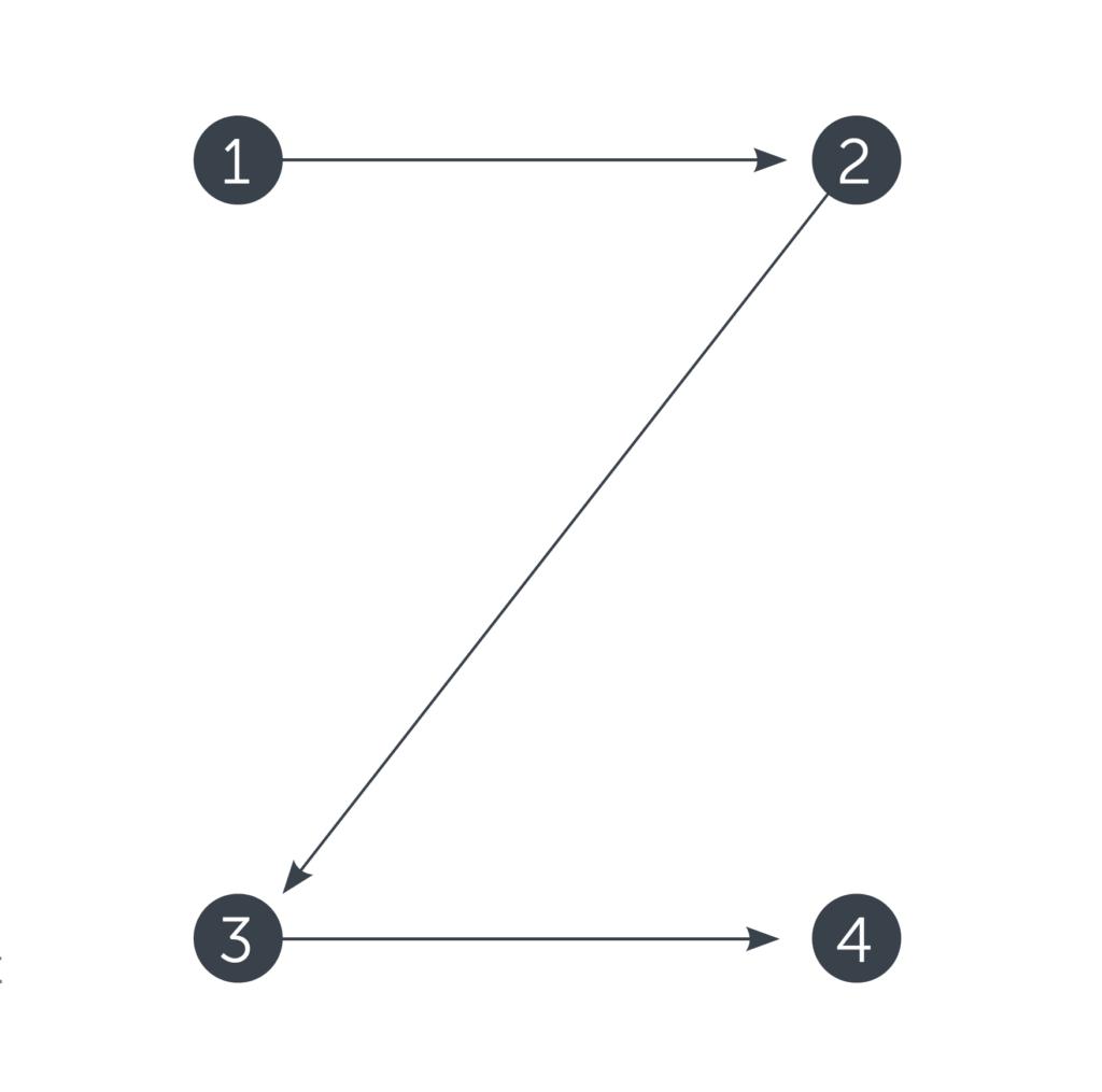 z-pattern-web-scannability