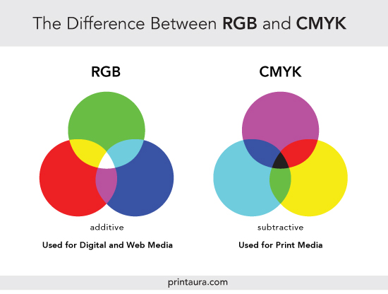 difference between RGB and SMYK